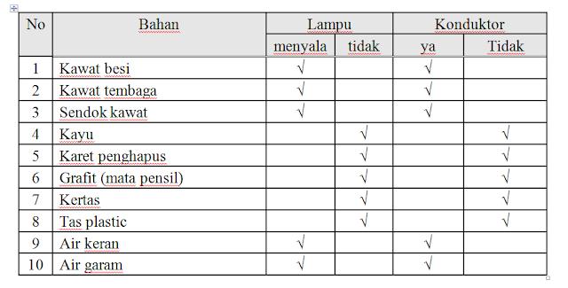 Laporan Praktikum Arus dan Tegangan Listrik (Praktikum IPA di SD)