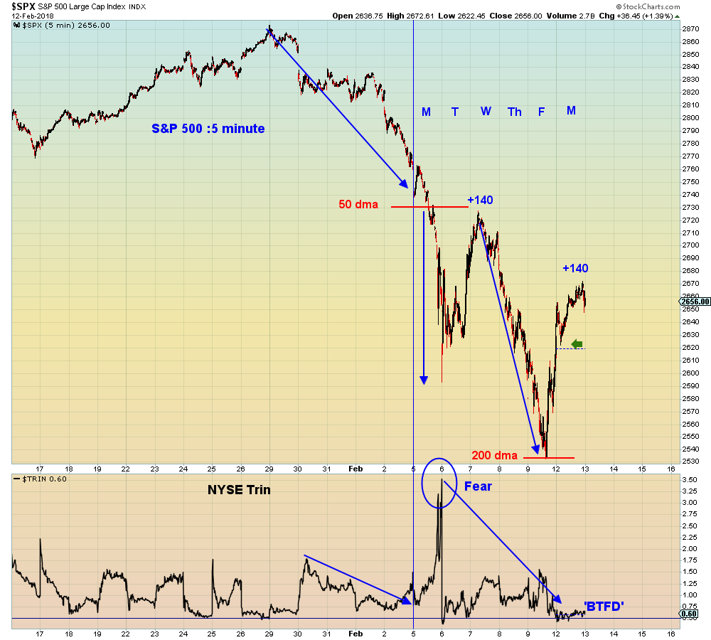 today s third lower high in two weeks does not portend well