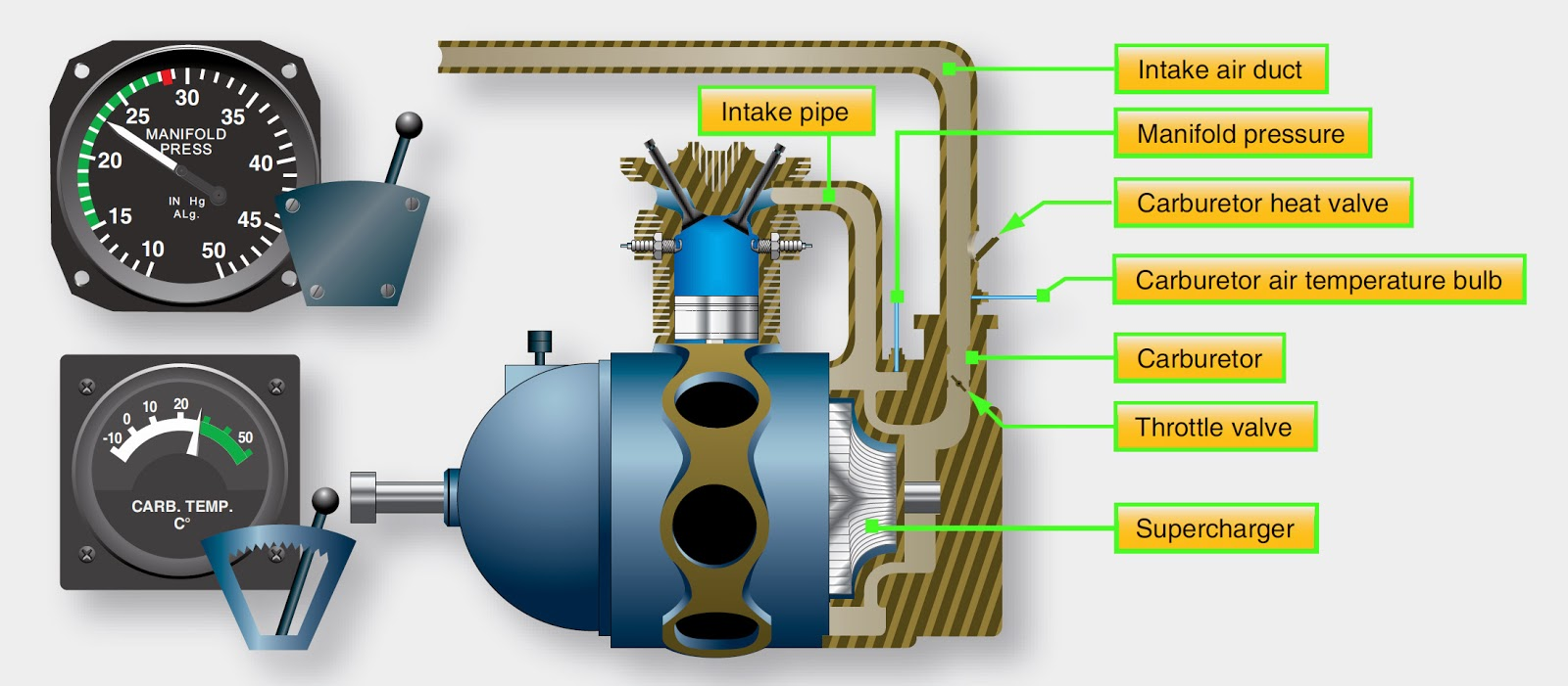 Internally Driven Supercharger Induction System on Aircraft Carburetor Diagram