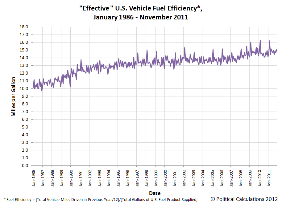 Effective U.S. Vehicle Fuel Efficiency*, January 1986 - November 2011