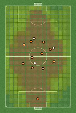 FM14 Pellegrini Tactic Average Positions