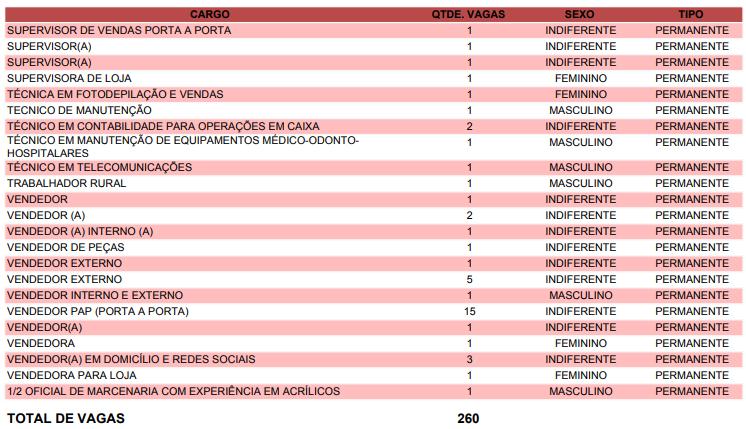 Frigorífico de Cajobi abre vaga de emprego; Outras 272 vagas estão disponíveis na região