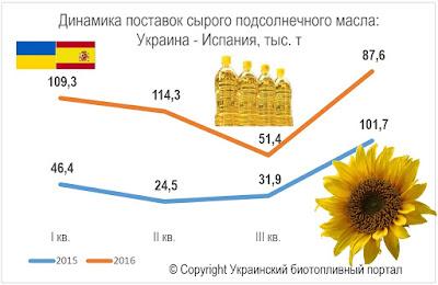 Экспорт нерафинированного масла в Испанию