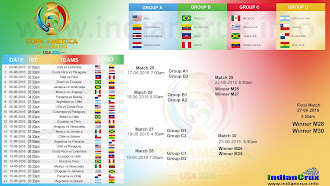 2016 Copa America Centenario Match Schedule in Indian Standard Time (IST)