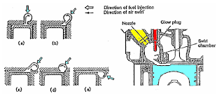 Swirl Combustion Chamber Type