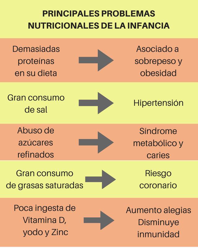 problemas-nutricionales-infancia