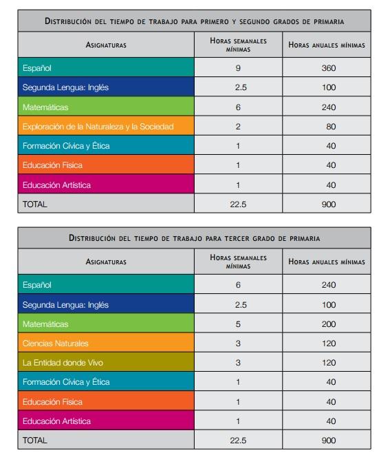 Distribuci n del tiempo lectivo en la propuesta curricular - Tiempo en badalona por horas ...