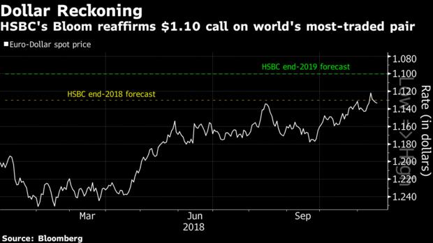 Previsión Euro Dolar 2019