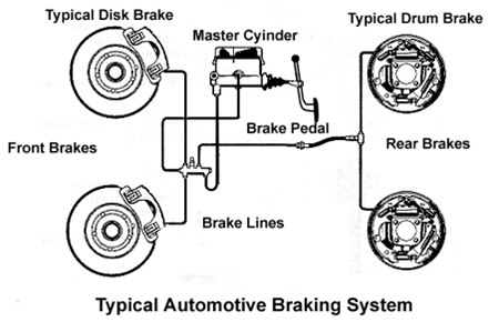 NOTA AUTOMOTIF UNTUK PELAJAR SMV: sistem brek