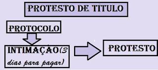 http://producaojuridica.blogspot.com.br/2016/07/tire-suas-duvidas-sobre-protesto-de.html