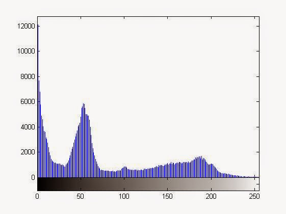 Histogram of Original Image - Left Shifting the Histogram or Making the Image Darker / Less Bright using MATLAB