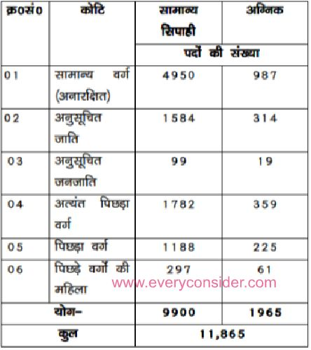 bihar Police recruitment 2018 Online Application Form