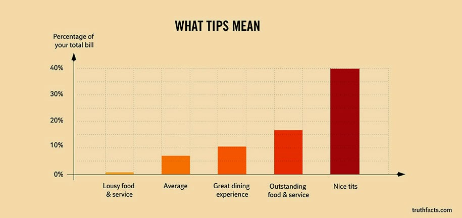 the tipping chart