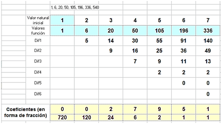 Números y hoja de cálculo: Pirámides cuadrangulares en cuatro ...