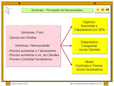Metodologia IDM Innovation Decision Mapping - Aprofundamento dos Sintomas