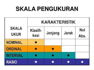 Jenis dan Tipe Skala Pengukuran Dalam Statistika