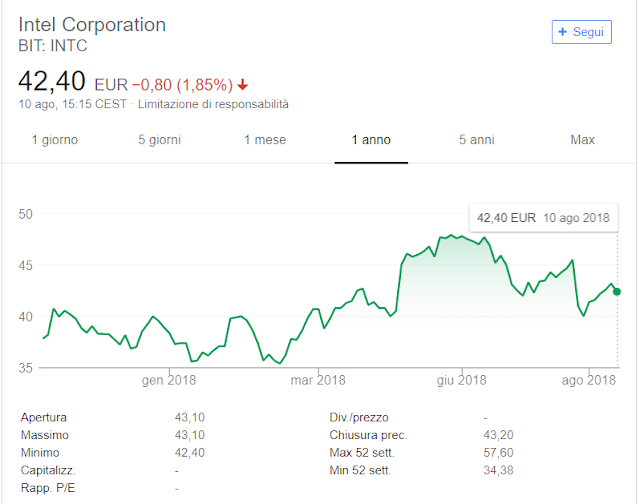 Azioni Intel tornano ad essere un Investimento Interessante