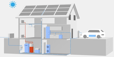 each house has a facility to store excess energy