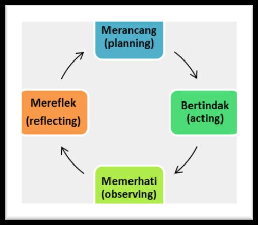 Kpr 3012 Seminar Refleksi Latihan Mengajar Model Kajian Tindakan