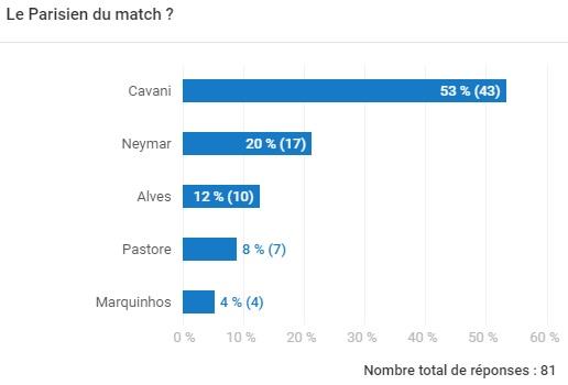 sondage sur l'homme du match PSG vs Amiens