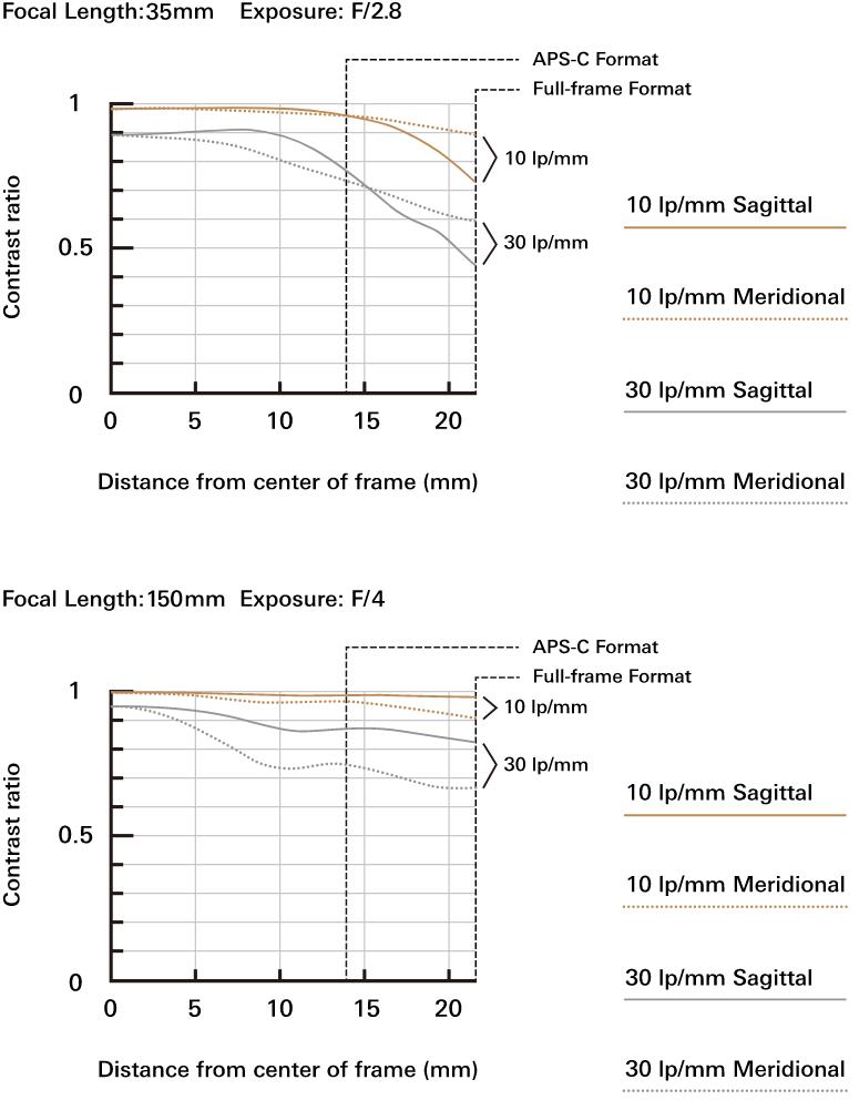 MTF-график Tamron 35-150mm f/2.8-4 Di VC OSD (A043)