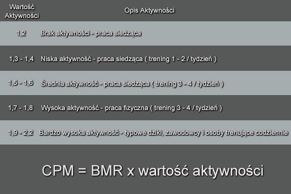 Wzór na CMP