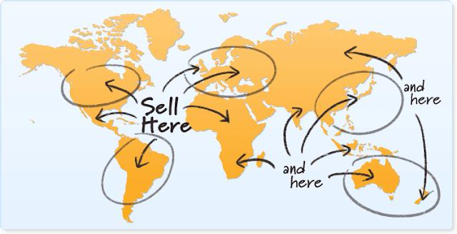 ihracat kanalları