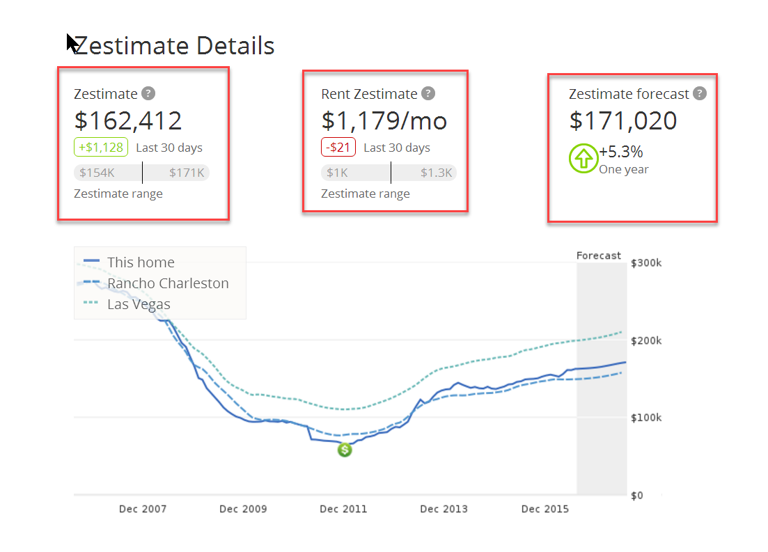 Omg over 12k below zillow estimated value 5 for Call zillow