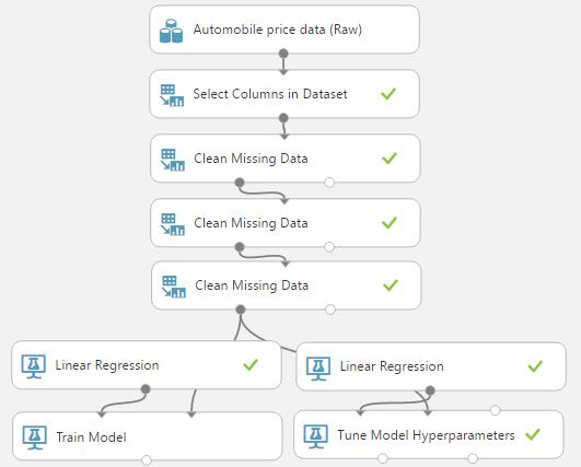 Breaking BI: Azure Machine Learning: Regression Using
