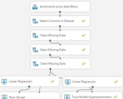 Azure Machine Learning: Regression Using Boosted Decision Tree Regression