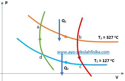 Soal Siklus Carnot
