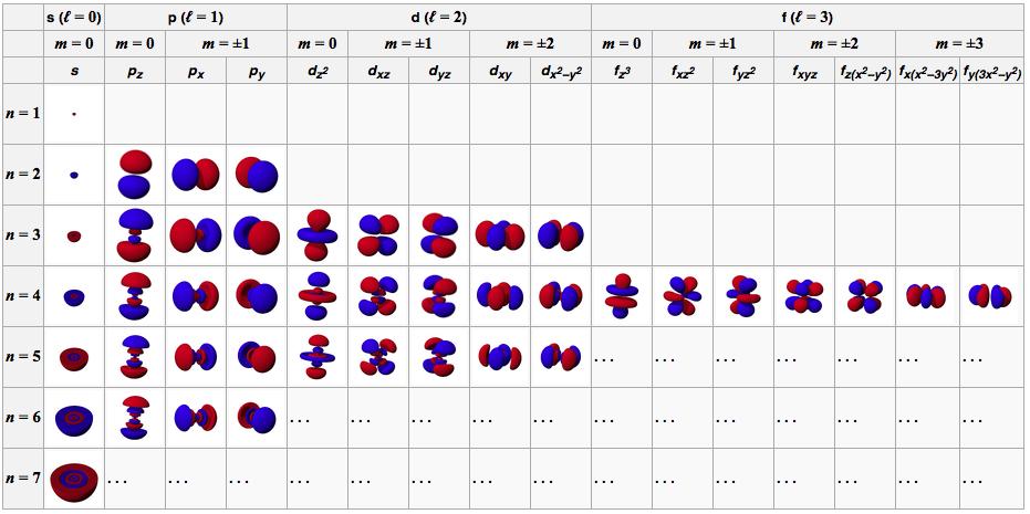 57 Periodic Table Of Elements Orbital Diagram Diagram Orbital Table