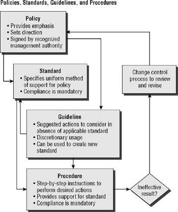 Information systems auditing standards