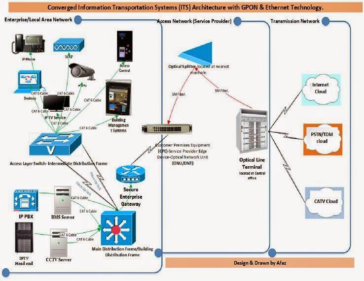 home media server wiring diagram car audio diagrams subwoofer bms network great installation of enhancers delivering beyond boundaries ethernet or gpon rh networkenhancers blogspot com panel apc