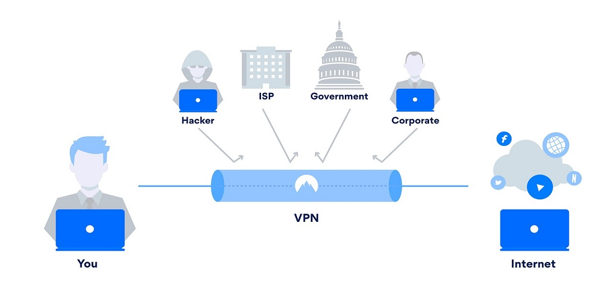 What is VPN (Virtual Private Network)