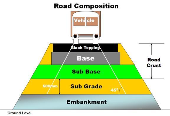 Construction Updates basic