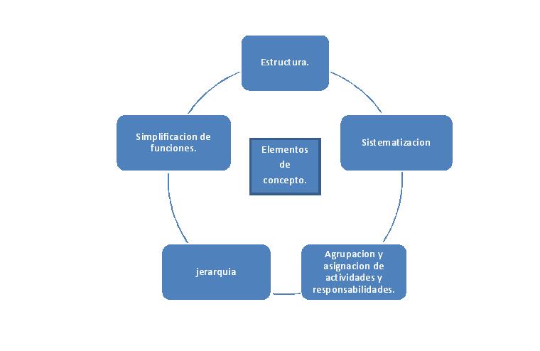 Administración Organizacion Concepto Elementos Del Concepto