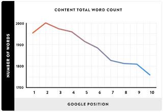 Jumlah kata dalam konten agar page 1 serp google