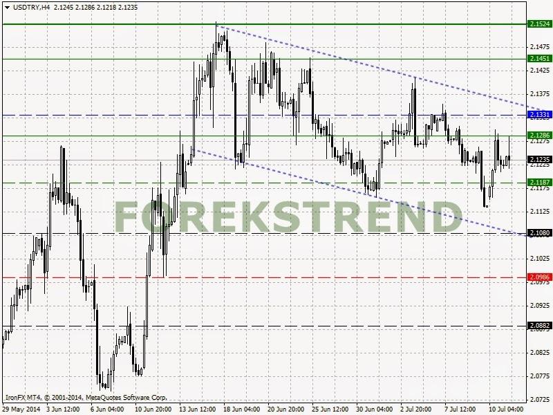 Forex dolar analizi