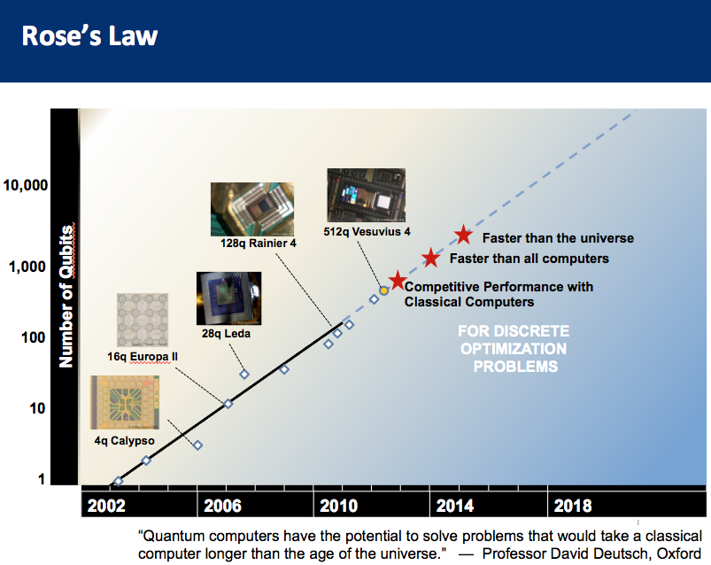 1 million qubit quantum computers by 2025 – NextBigFuture com