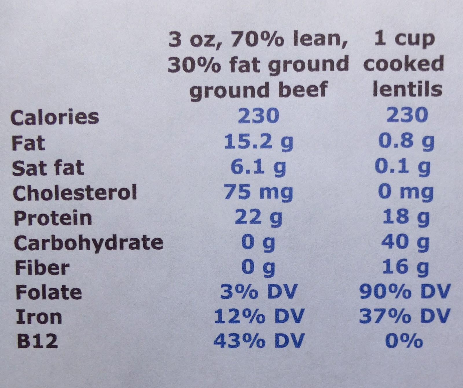 Image result for lentil vs meat