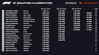 Chinese Grand Prix results