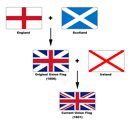 Diagram of the component flags of the UK's Union Jack flag, including the flags of Scotland, England, and Ireland. The UK will likely have to change its flag if Scotland becomes independent.