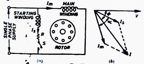 Split Phase Motor and Phasor Diagram