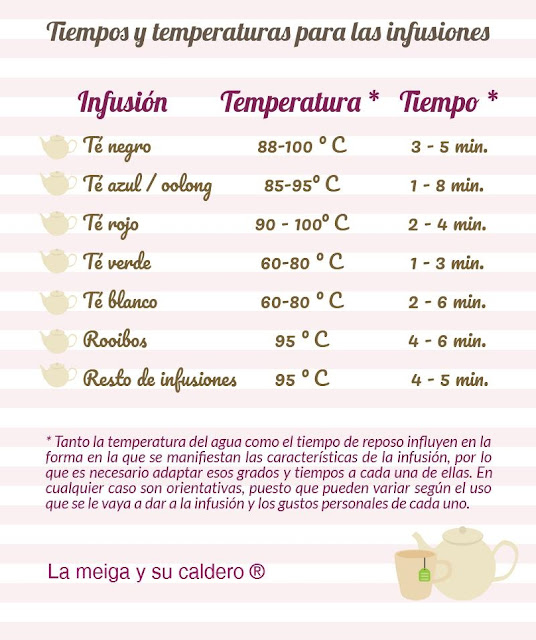 Temperaturas y tiempos para las infusiones