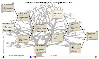 Family Tree Neil Young