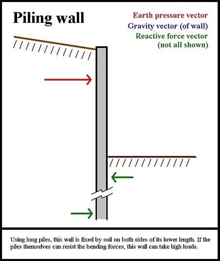 Retaining Wall Design Sheet Pile Wall