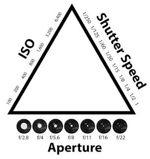 Gambar ilustrasi segitiga eksposure (Sumber :photographylife.com)