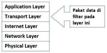 Circuit Level Gateway dilihat pada Model TCP IP