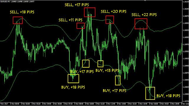 Strategi Trading Forex Agar Profit konsisten